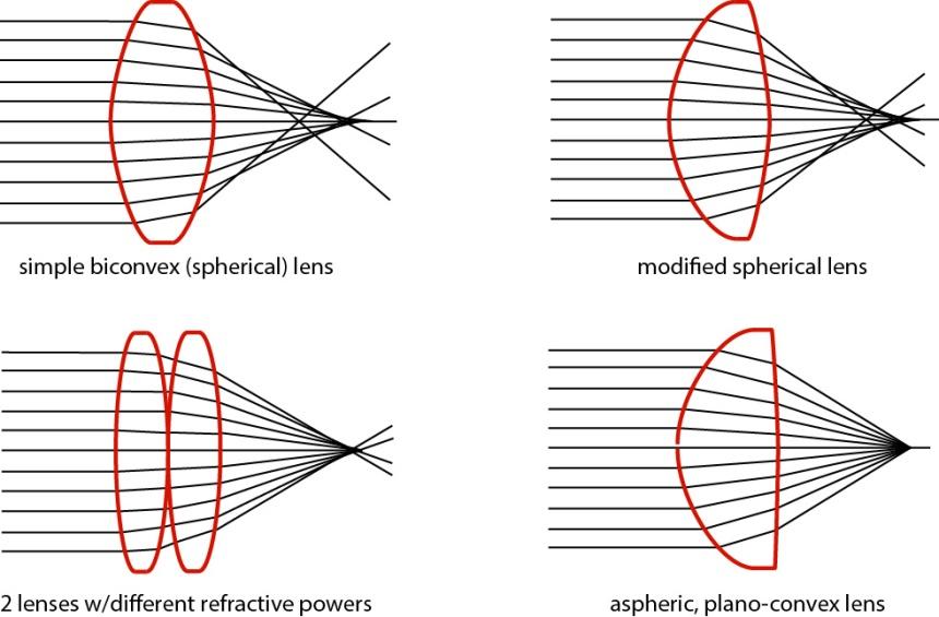Convex Lens Vs Concave Lens : Convex and aspherical nightvisionforumuk